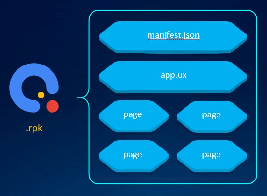 Huawei Quick Apps - Project Structure