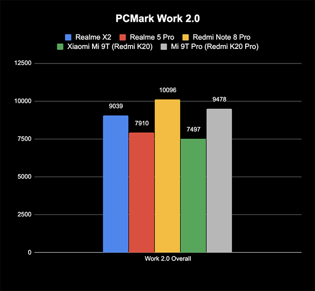 Realme-X2-PCMark-Work-.png