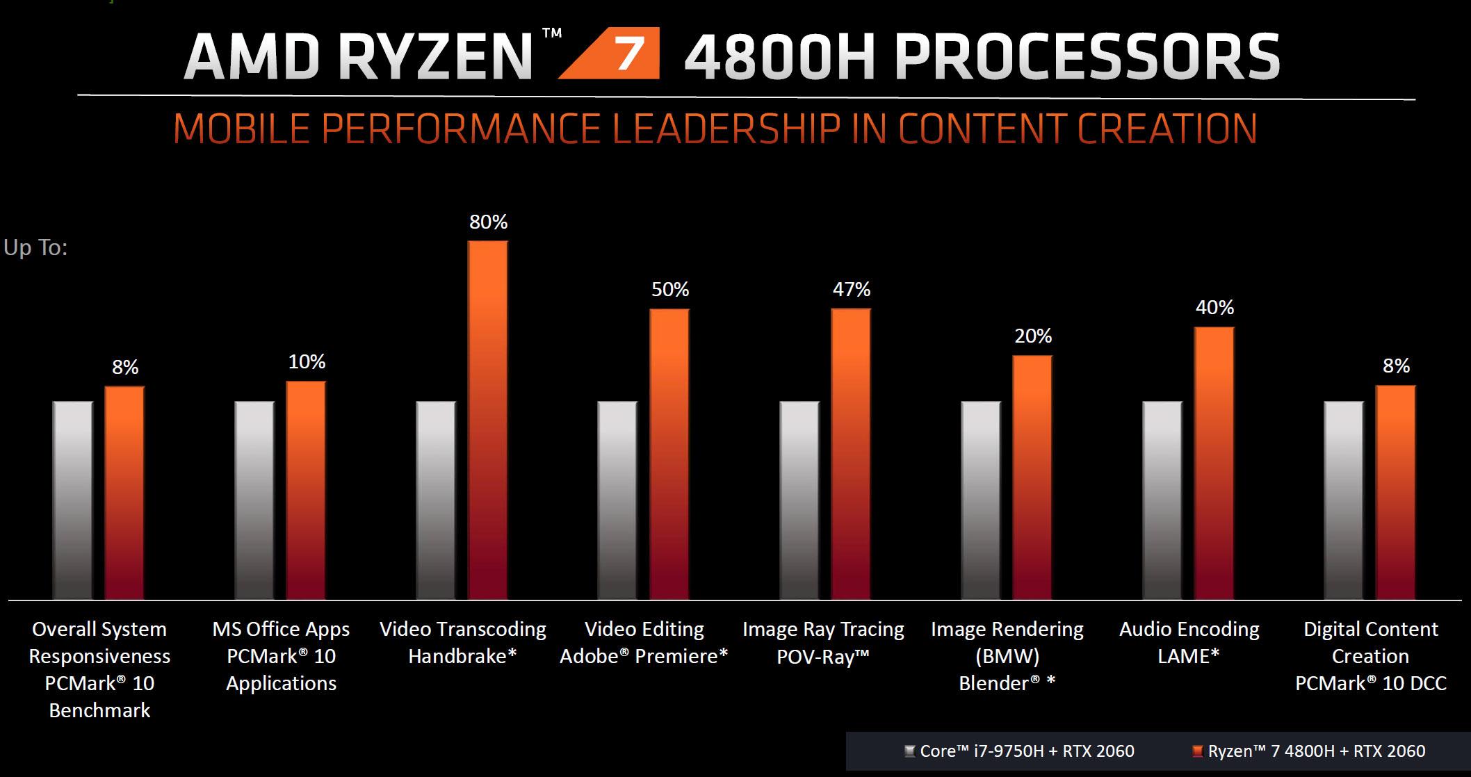 Mga resulta ng paglalaro ng AMD Ryzen 7 4800H