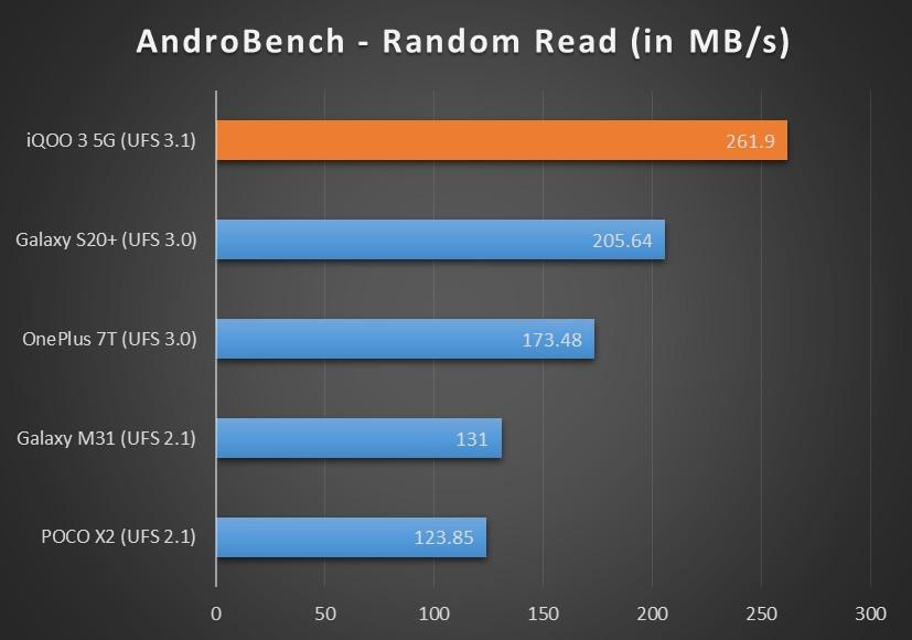 AndroBench-random-read-iQOO-3-XDA.jpg