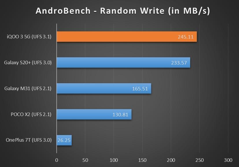 AndroBench-random-write-iQOO-3-XDA.jpg