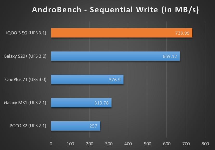 AndroBench-seq-write-iQOO-3-XDA.jpg