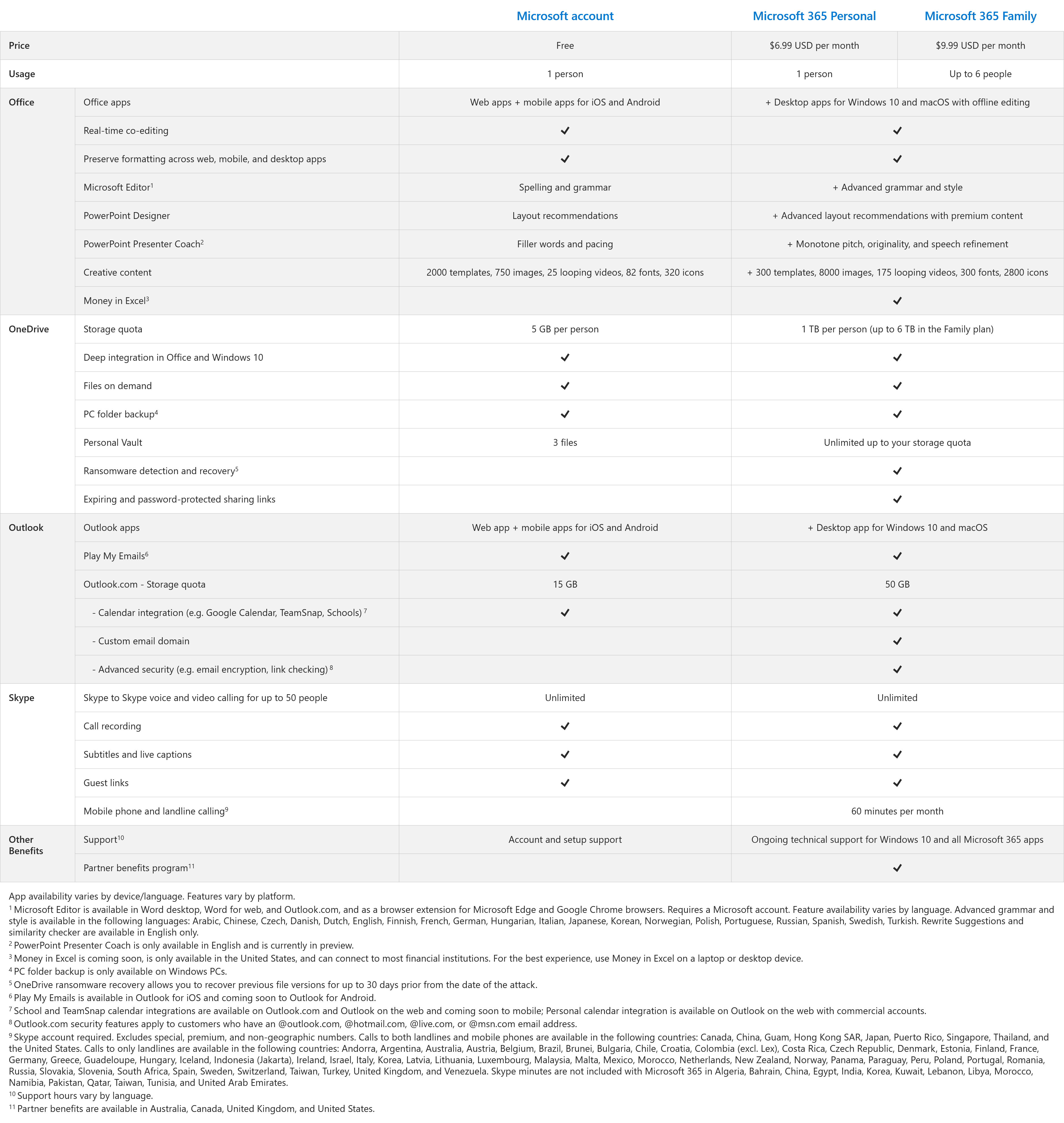 A table that compares what you get for free with a Microsoft account vs. a Microsoft 365 subscription: Microsoft account: • Price: Free • Usage: 1 person • Office: o Office apps: Web apps + mobile apps for iOS and Android o Real-time co-editing: Included o Preserve formatting across web, mobile, and desktop apps: Included o Microsoft Editor: Spelling and grammar o PowerPoint Designer: Layout recommendations o PowerPoint Presenter Coach: Filler words and pacing o Creative content: 2000 templates, 750 images, 25 looping videos, 82 fonts, 320 icons o Money in Excel: Not included • OneDrive: o Storage quota: 5 GB per person o Deep integration in Office and Windows 10: Included o Files on demand: Included o PC folder backup: Included o Personal Vault: 3 files o Ransomware detection and recovery: Not included o Expiring and password-protected sharing links: Not included • Outlook: o Outlook apps: Web app + mobile apps for iOS and Android o Play My Emails (iOS, Android): Included o Outlook.com - Storage quota: 15 GB o Outlook.com - Calendar integration (e.g. Google Calendar, TeamSnap, Schools): Included o Outlook.com - Custom email domain: Not included o Outlook.com - Advanced security (e.g. email encryption, link checking): Not included • Skype: o Skype to Skype voice and video calling for up to 50 people: Unlimited o Call recording: Included o Subtitles and live captions: Included o Guest links: Included o Mobile phone and landline calling: Not included • Other benefits: o Support : Account and setup support o Partner benefits program: Not included Microsoft 365 Personal and Microsoft 365 Family: • Microsoft 365 Personal: o Price: $6.99 USD per month o Usage: 1 person • Microsoft 365 Family: o Price: $9.99 USD per month o Usage: Up to 6 people • Both Microsoft 365 Personal and Microsoft 365 Family include everything that comes with a Microsoft account plus: o Office:  Office apps: Desktop apps for Windows 10 and macOS with offline editing  Real-time co-editing: Advanced 