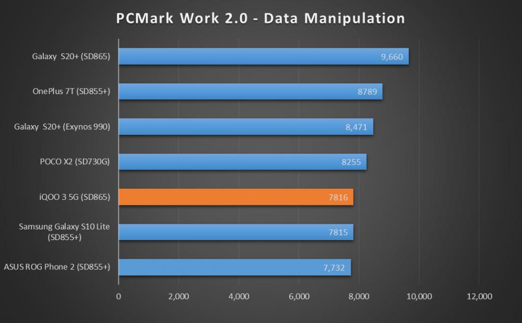iQOO-3-PC-Mark-Data-Manipulation-XDA-1024x635-1.png
