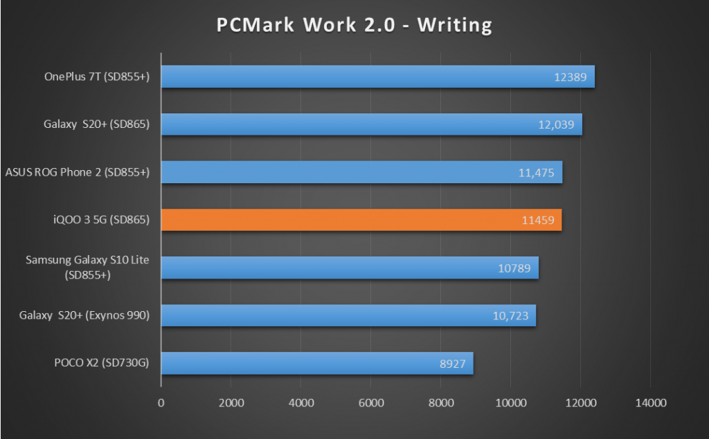 iQOO-3-PC-Mark-Data-Writing-XDA-1024x635-1.png