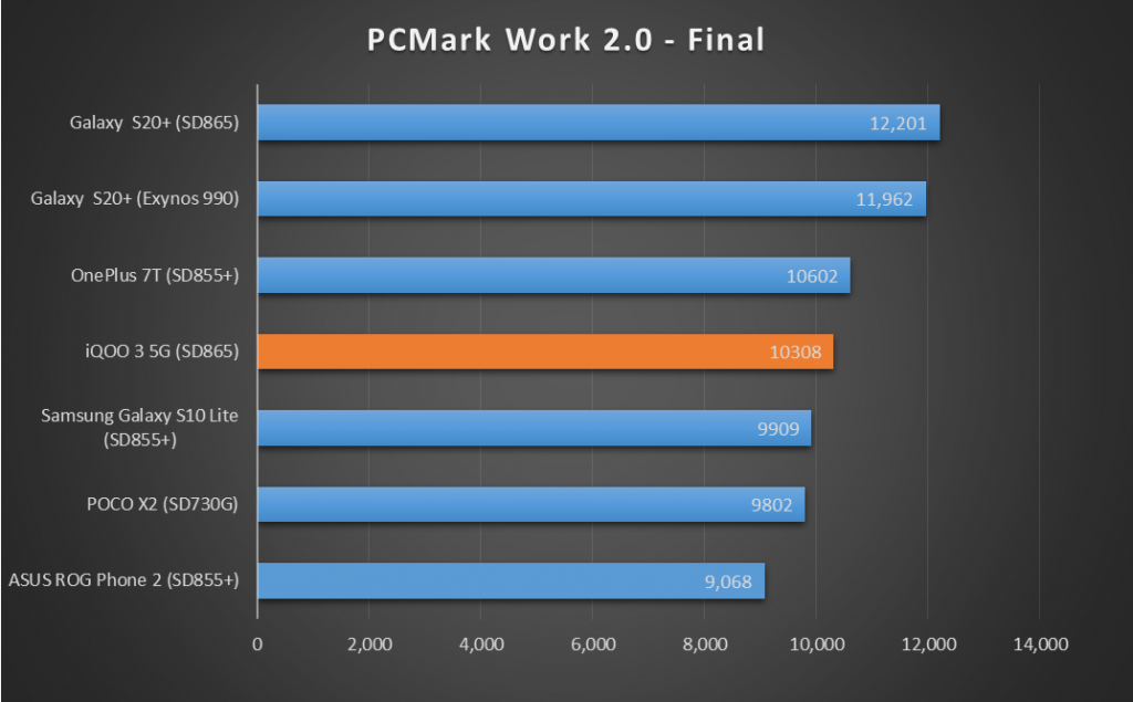 iQOO-3-PC-Mark-Final-XDA-1024x635-1.png