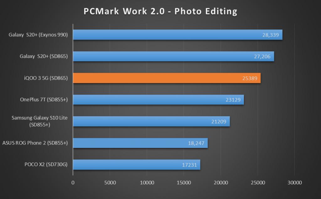 iQOO-3-PC-Mark-Photo-Editing-XDA-1024x635-1.png