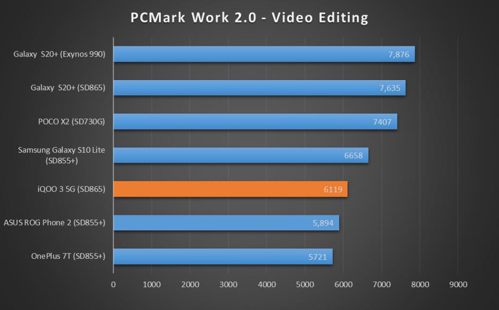 iQOO-3-PC-Mark-Video-Editing-XDA-1024x635-1.png