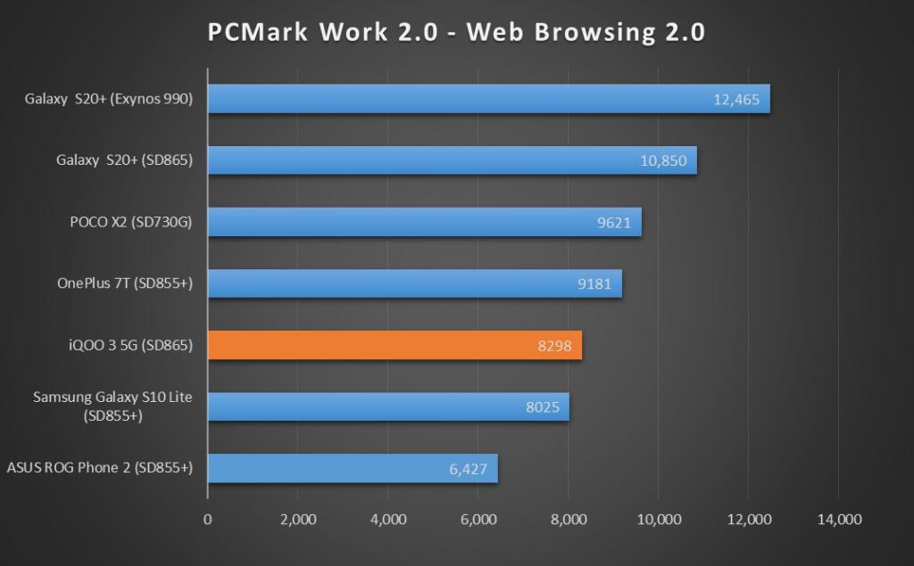 iQOO-3-PC-Mark-Web-Browsing-1024x635-1.png