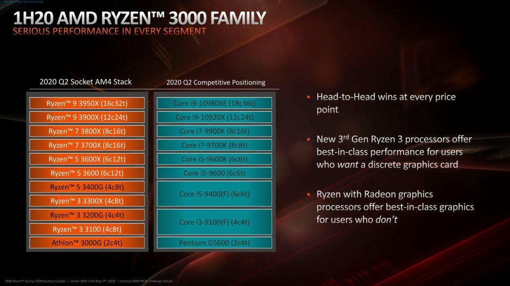 Amd Dominates Cpu Market Share In Asian Diy Market Ryzen Cpus Breach 60 Share In South Korea Notebook Cpu Share Hits 10 Year High Websetnet