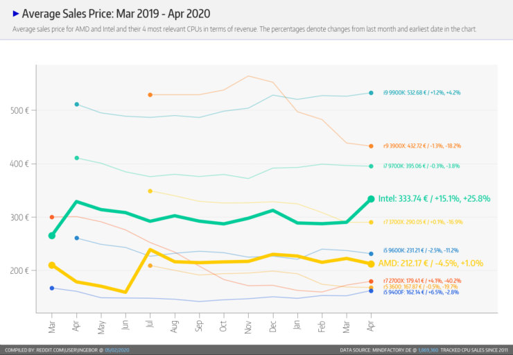 amd-ryzen-cpu-market-share_sales_april-2020_3