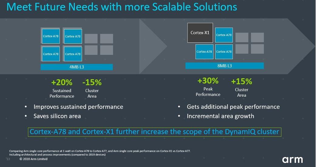 ARM-Cortex-X1-3.jpg