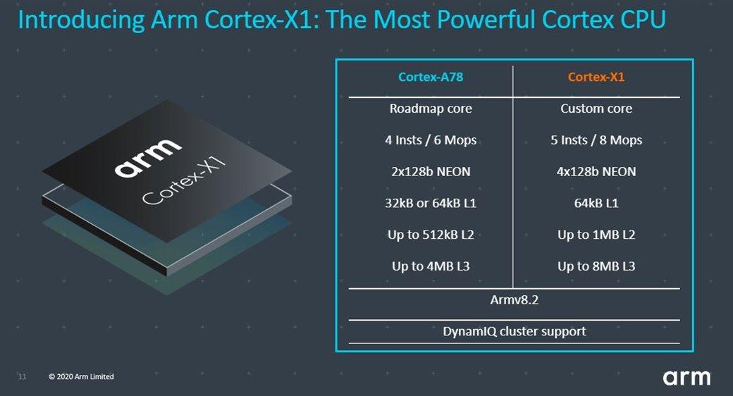 ARM-Cortex-X1-4.jpg