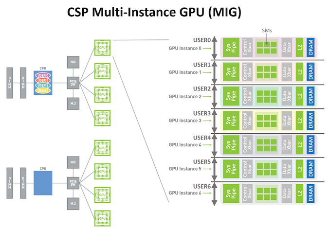 CSP-multi-user-with-MIG-1_575px.png