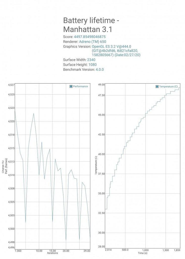 GFXBench Manhattan 3.1 detailed results Nubia Red Magic 5G