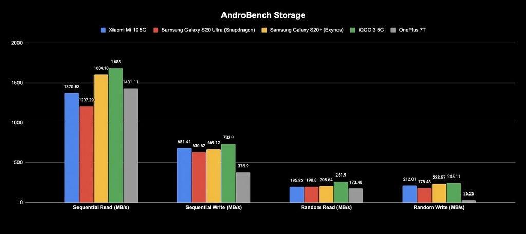 Xiaomi Mi 10 AndroBench