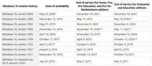 Windows-10-lifecycle-fact-sheet