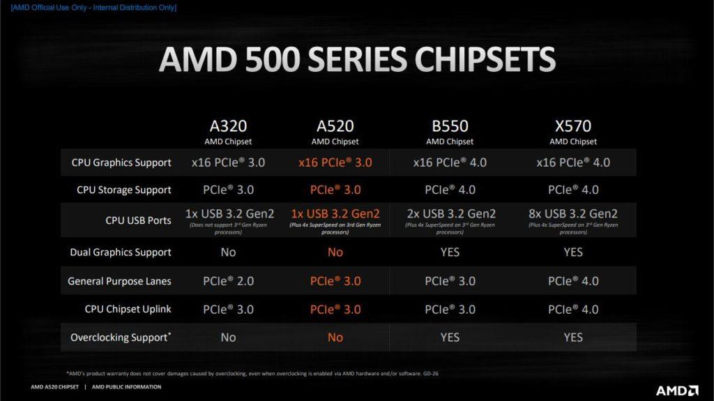 AMD 500 Series Chipsets Comparison