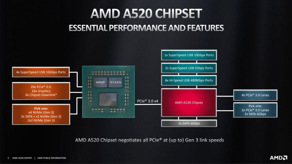AMD A520 Chipset Features