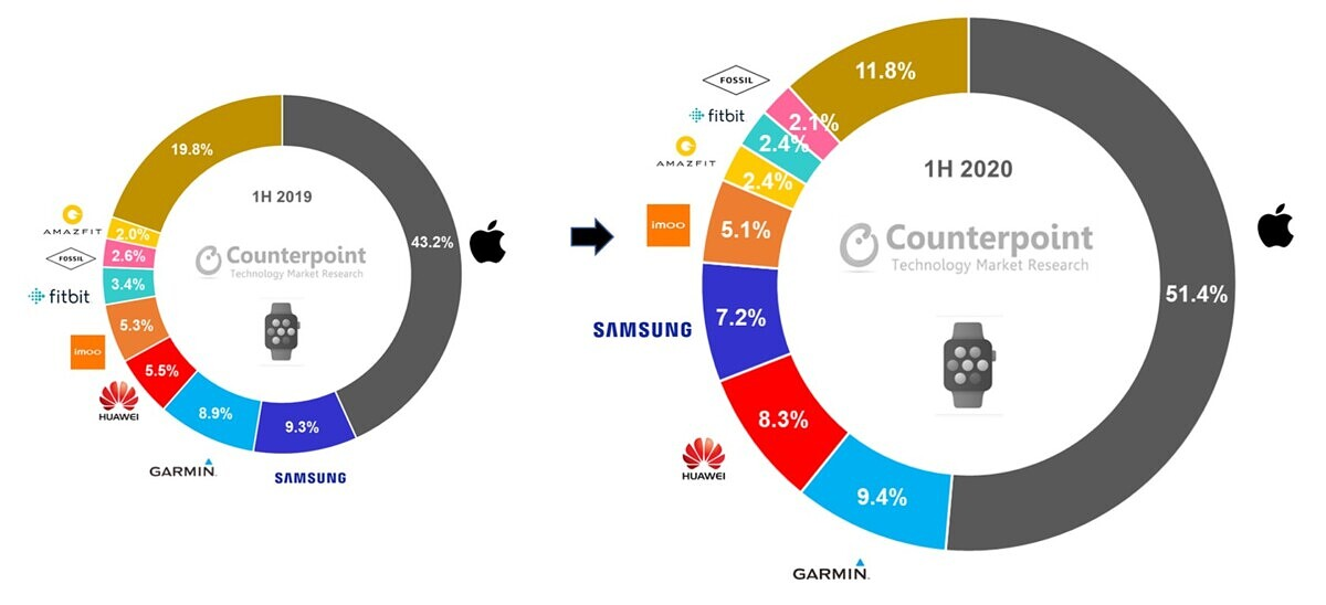 Counterpoint-Research-Global-Smartwatch-Shipment-Revenue-Share-in-H1-2020-vs-H1-2019.jpg