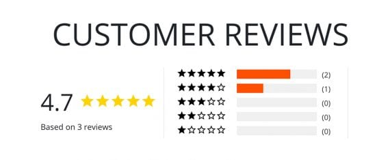 Social proof, such as customer reviews, can tell a powerful story about an ecommerce product.