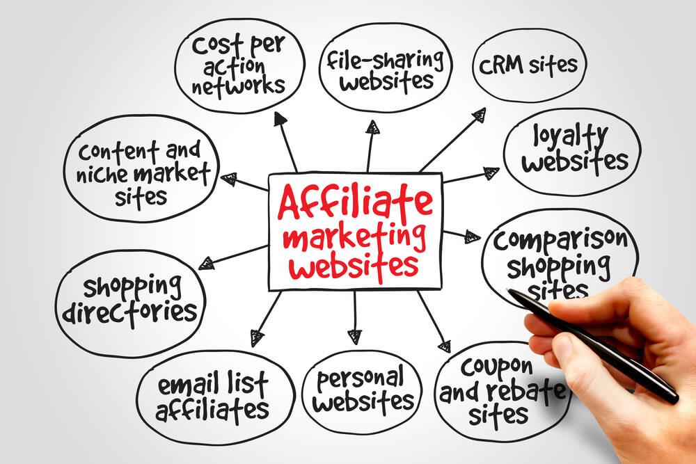 How To Do Affiliate Marketing