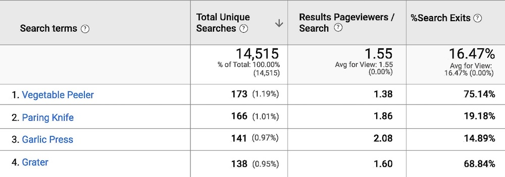 """""""% Search Exits"""" column in the Search Terms report contains the percentage of people who leave the site after searching for that term. Click image to enlarge."""