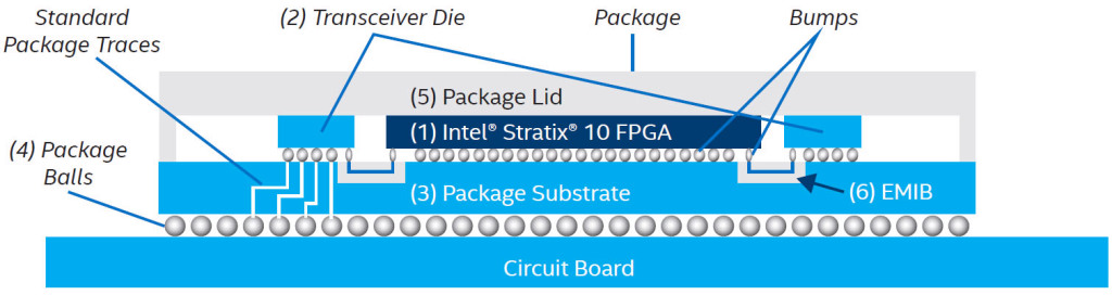 In this example, EMIB creates a high-density connection between the Stratix 10 FPGA and two transceiver dies.