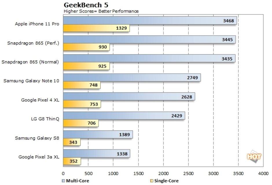 Qualcomm 865 vs Apple A13 Bionic