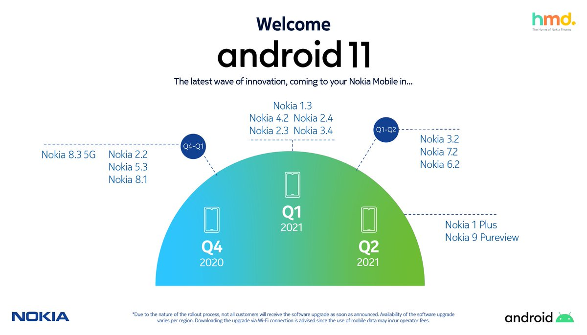 Android 11 full roadmap for 14 Nokia smartphones