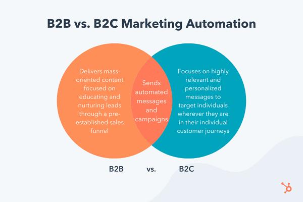 B2C營銷自動化