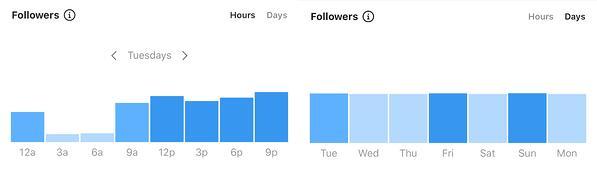 最好的時間和日期在instagram上發布的instagram見解,以提高參與率