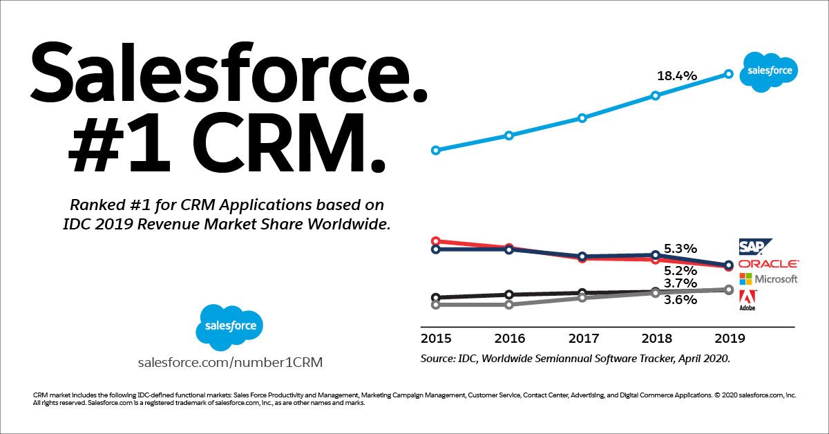 salesforce market share 2