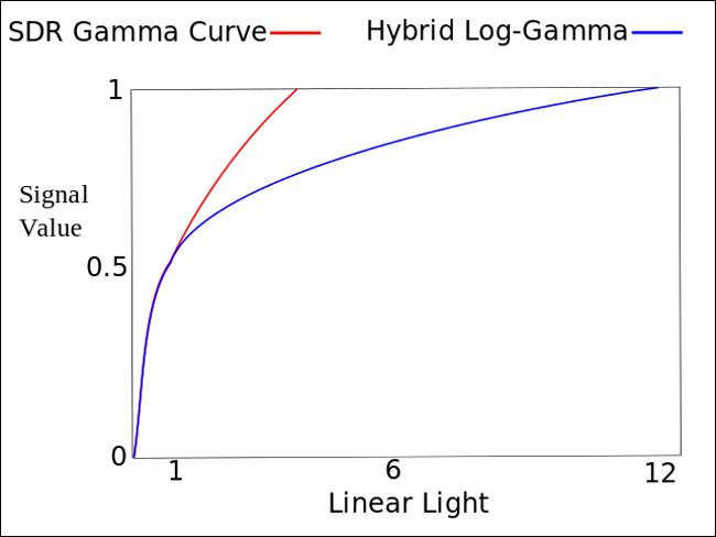 A line graph comparing the signal values and linear light of the SDR Gamma Curve and Hybrid Log-Gamma (HLG).