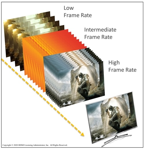 A comparison of low, intermediate, and high frame rates.