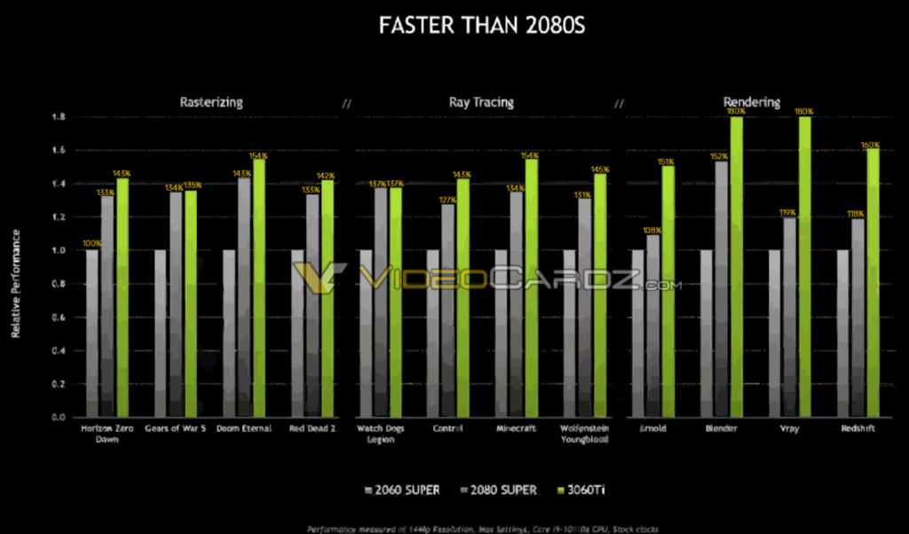 RTX 3060 Ti performance compared to RTX 2080 Super