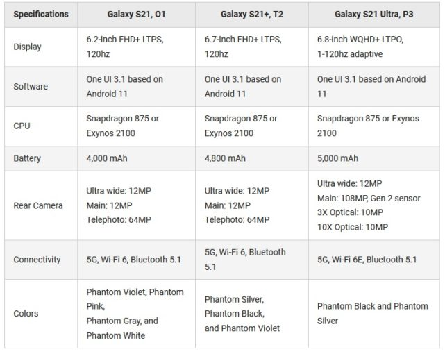 Samsung-Galaxy-S21-leak-chart-specs-641x510-3.jpg