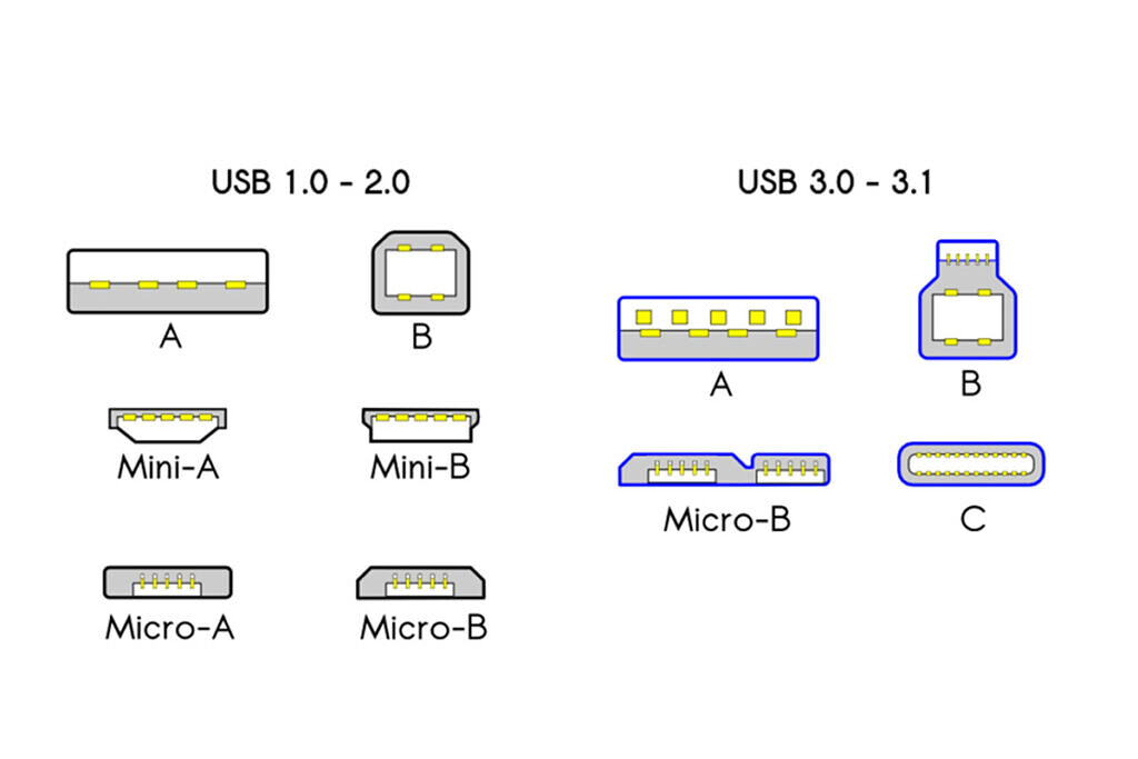 usb ports and standards