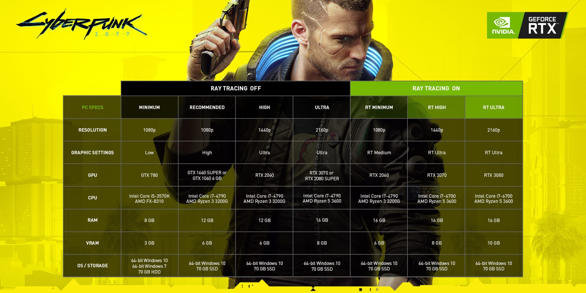 cyberpunk 2077 nvidia geforce recommended system specs scaled 1