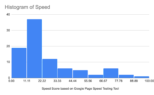 histogram of page speed