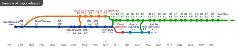 Libre Office Open Office Derivatives