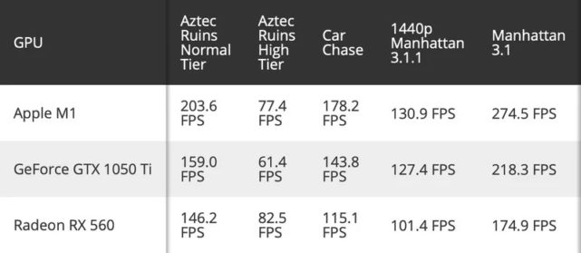 m1-chip-gpu-benchmark-1-641x279-3.jpg