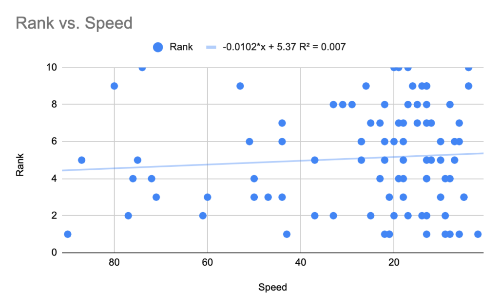 rank vs page speed data graph
