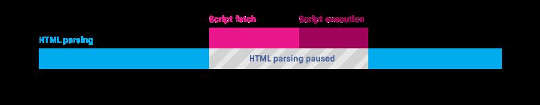 a visualization of the default script loading timeline