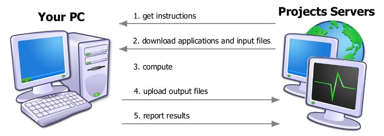 Rosetta Sharing Example