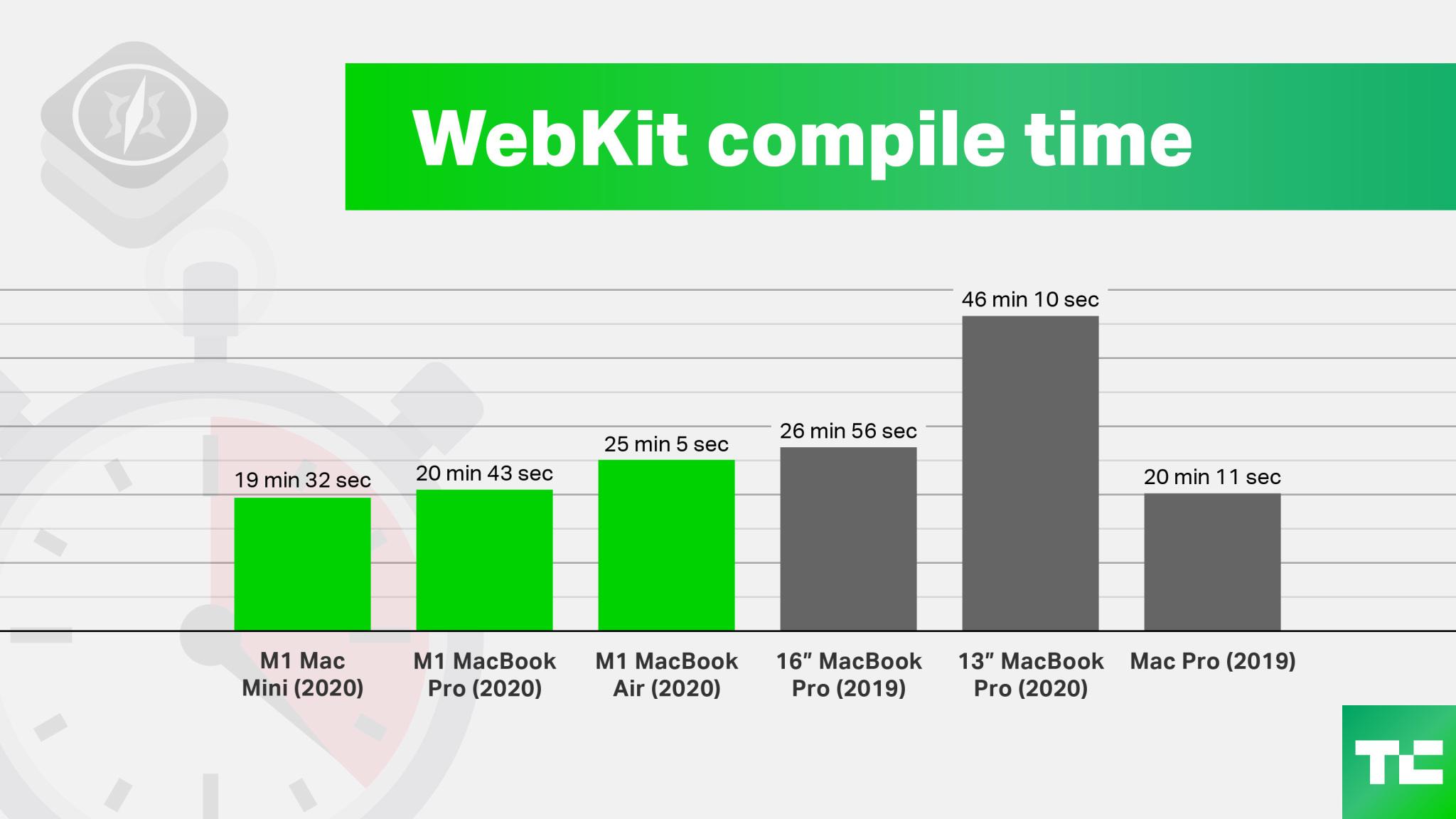 webkit-compile-time.jpg