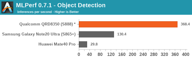 MLPerf 0.7.1 - Object Detection