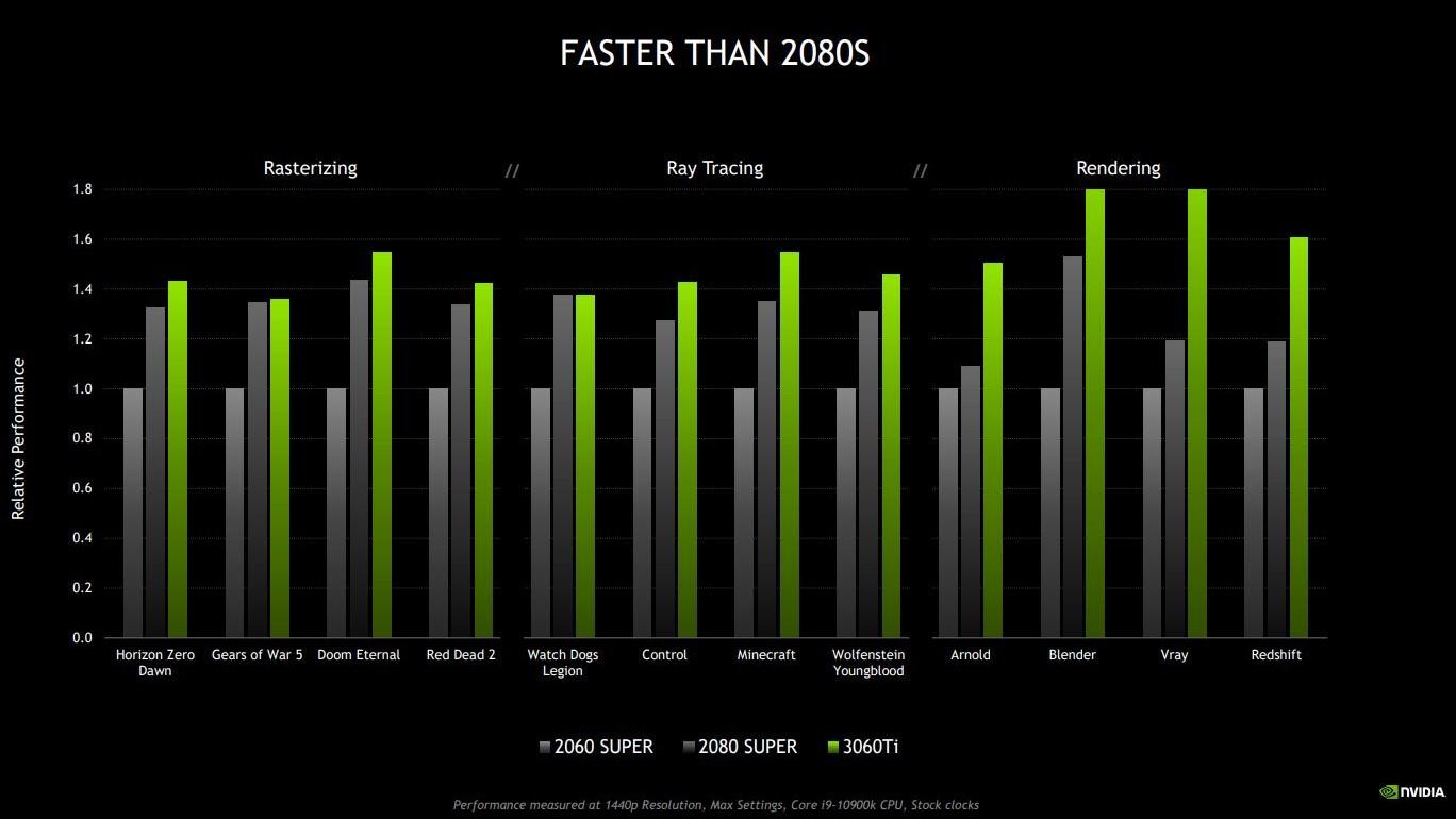 NVIDIA GeForce RTX 3060 Ti vs older GPUs as per NVIDIA