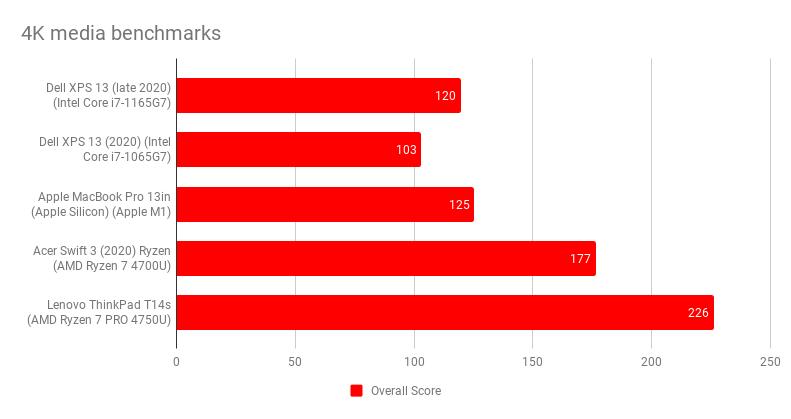 4k_media_benchmarks_9.png