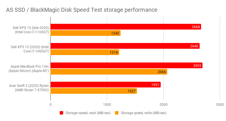 as_ssd_blackmagic_disk_speed_test_storage_performance_7.png